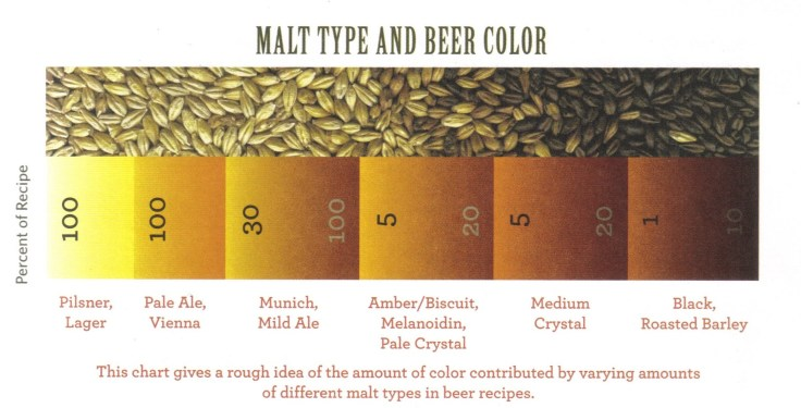 Malt-Colour